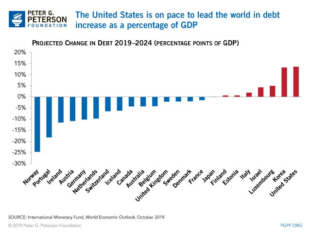 The United States is on pace to lead the world in debt increase as a percentage of GDP