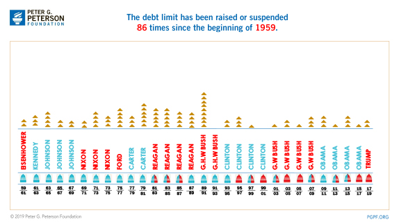 The debt limit has been raised or suspended 86 times since the beginning of 1959