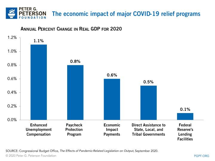 The economic impact of major COVID-19 relief programs