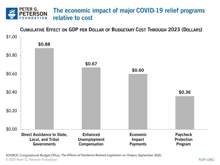 The economic impact of major COVID-19 relief programs relative to cost