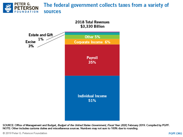 The federal government collects revenues from a variety of sources