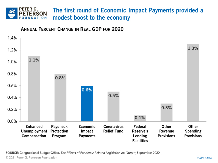 The first round of Economic Impact Payments provided a modest boost to the economy