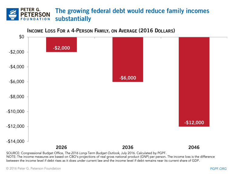 The growing federal debt is projected to reduce average income per person by as much as $6,000