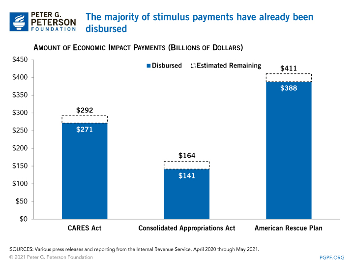 The majority of stimulus payments have already been disbursed