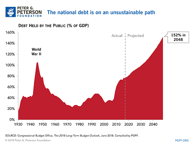How Much Is the National Debt? What are the Different Measures Used?