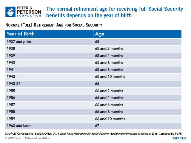 The normal retirement age for receiving full Social Security benefits depends on the year of birth