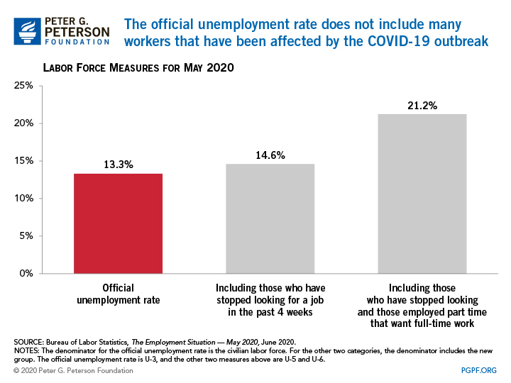 The unemployment rate declined in May from the record level that was set in April