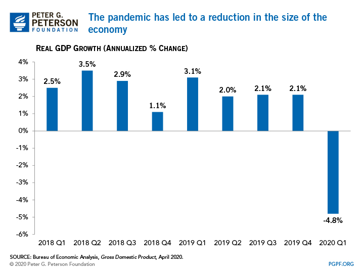 The pandemic has led to a reduction in the size of the economy