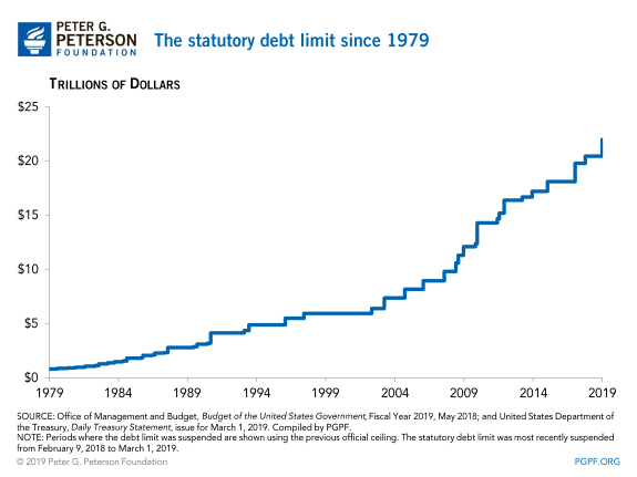 The statutory debt limit since 1979