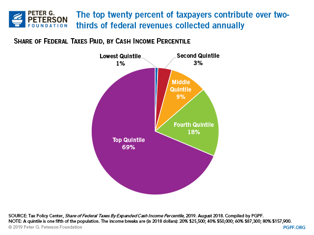 Budget Basics: Who Pays Taxes?