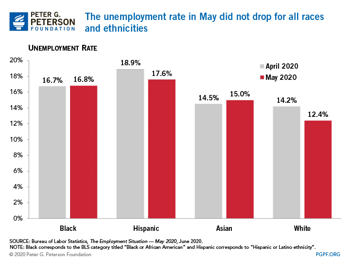 The unemployment rate in May did not drop for all races and ethnicities