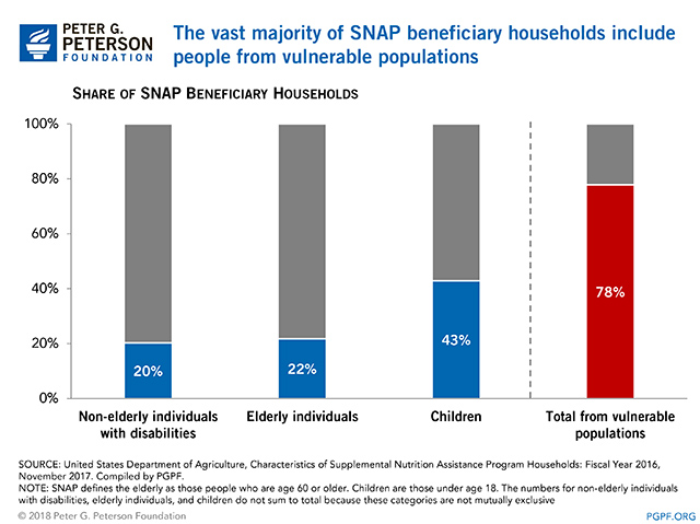 The vast majority of SNAP beneficiary households include people from vulnerable populations