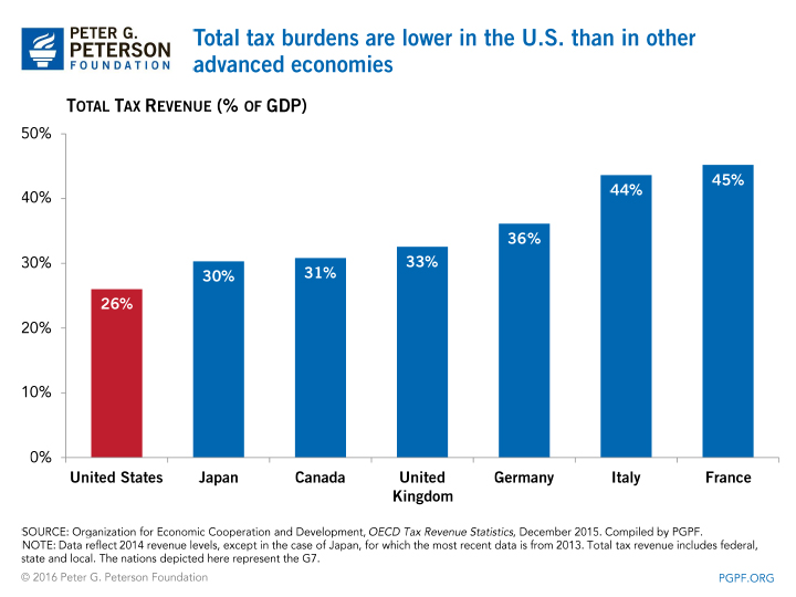 Total tax burdens are lower in the U.S. than in other advanced economies | SOURCE: Organization for Economic Cooperation and Development, OECD Tax Revenue Statistics 2015, December 2015. Compiled by PGPF. NOTE: Data reflect 2014 revenue levels, except in the case of Japan, for which the most recent data is from 2013. Total tax revenue includes federal, state and local. The nations depicted here represent the G7.