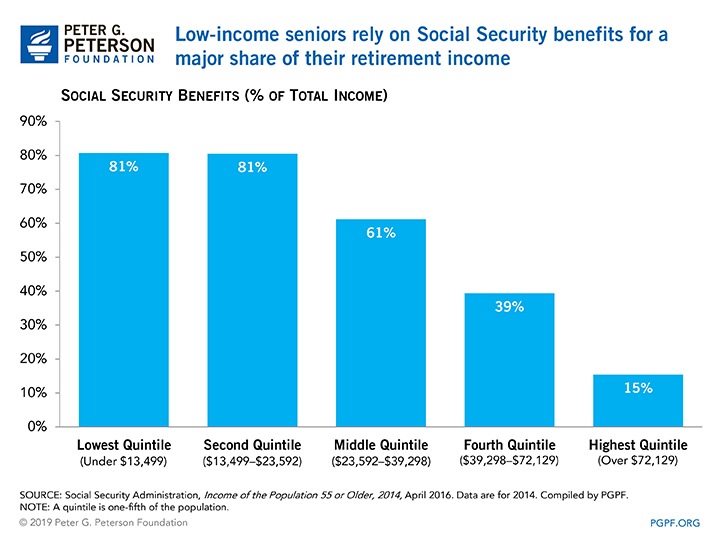 Low-income seniors rely on Social Security benefits for a major share of their retirement income
