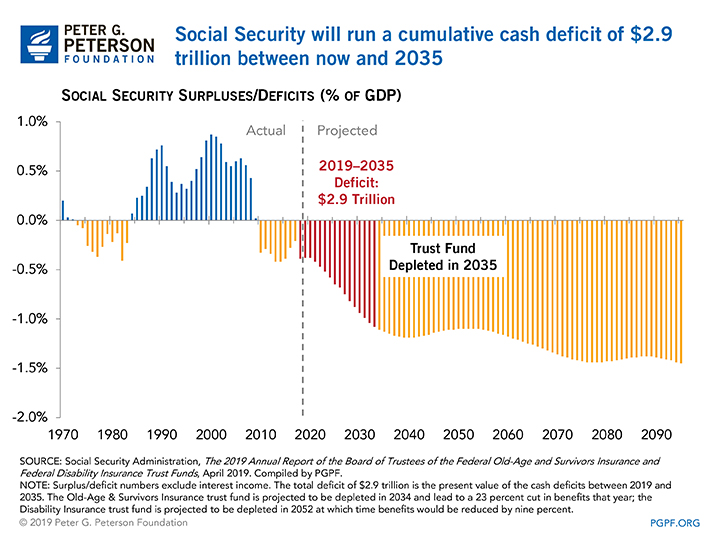 Social Security will run a cumulative cash deficit of $2.9 trillion between now and 2035