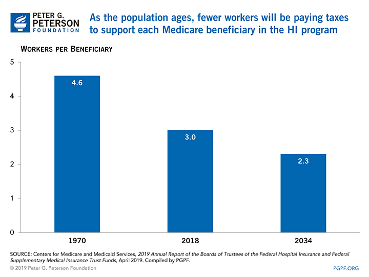 As the population ages, fewer workers will be paying taxes to support each Medicare beneficiary in the HI program