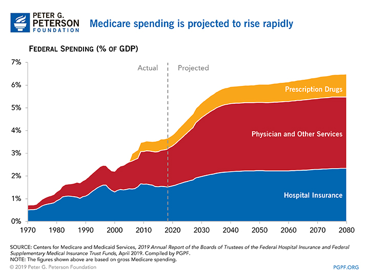 Medicare spending is projected to rise rapidly