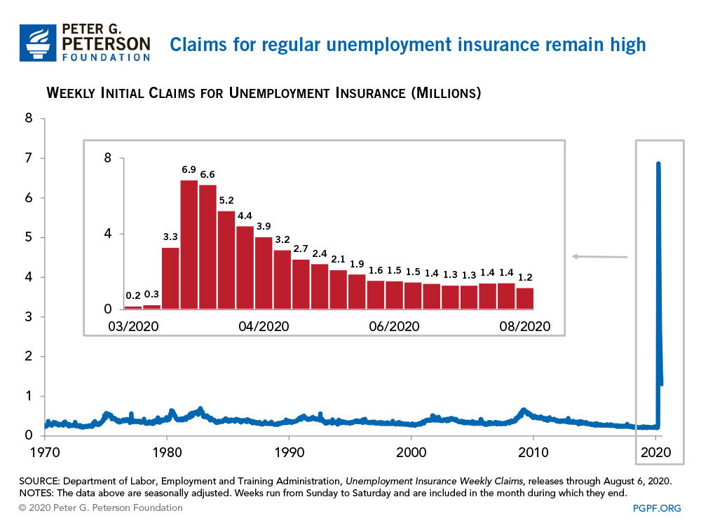The Coronavirus Pandemic Has Caused a Massive Increase in Claims for Unemployment Insurance