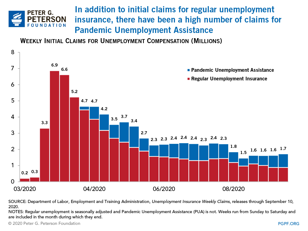 In addition to initial claims for regular unemployment insurance, there have been a high number of claims for Pandemic Unemployment Assistance
