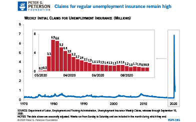 The Coronavirus Pandemic Continues to Cause Record Claims for Unemployment Insurance