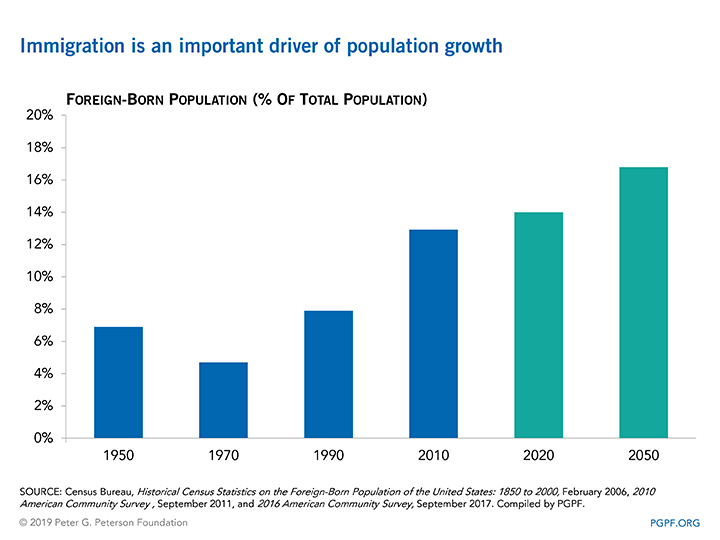 Immigration is an important driver of population growth
