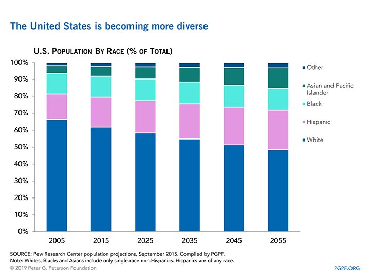 The United States is becoming more diverse