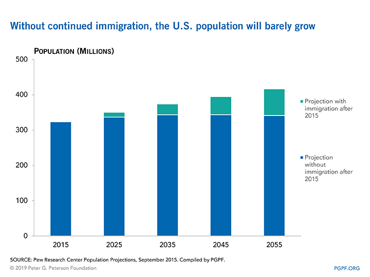 Without continued immigration, the U.S. population will barely grow