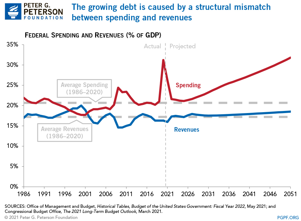 The growing debt is caused by a structural mismatch between spending and revenues