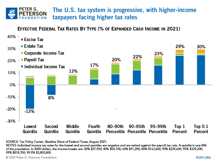 The U.S. tax system is progressive, with higher-income taxpayers facing higher tax rates