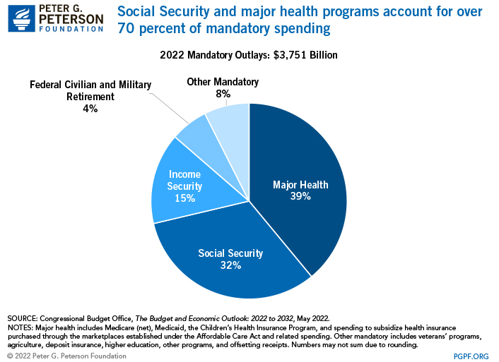 Social Security and major health programs account for three-quarters of programmatic mandatory spending
