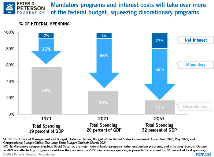 Mandatory programs and interest costs will take over more of the federal budget squeezing discretionary programs