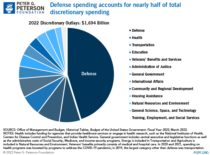 Discretionary spending funds a wide range of government programs
