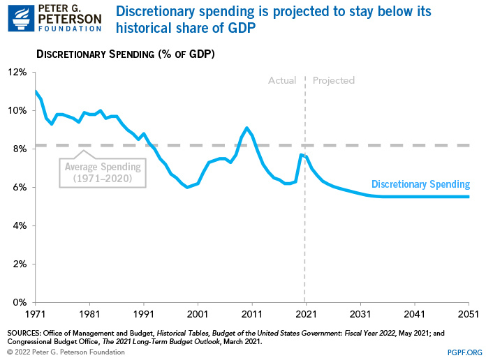 Discretionary spending is projected to stay below its historical share of GDP