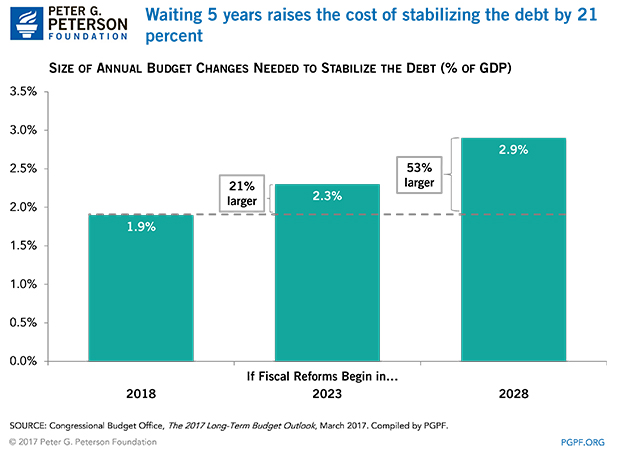 Waiting 5 years raises the cost of stabilizing the debt by 21 percent