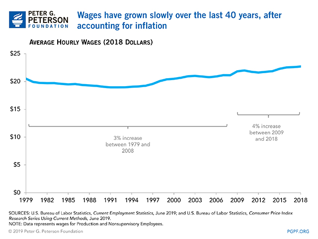 Wages have grown slowly over the last 40 years, after accounting for inflation