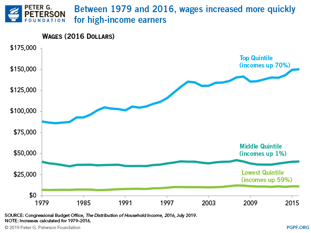 Between 1979 and 2016, wages increased more quickly for high-income earners