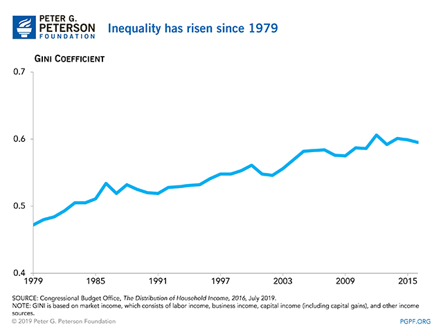 Inequality has risen since 1979