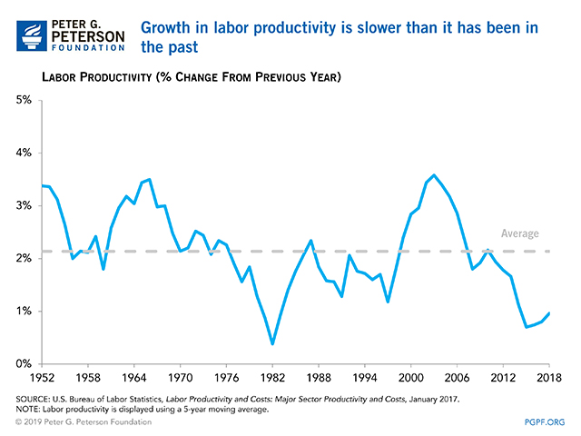 Labor productivity growth is slower than it was in the past