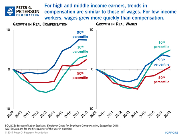 For high and middle income earners, trends in compensation are similar to those of wages. For low income workers, wages grew more quickly than compensation