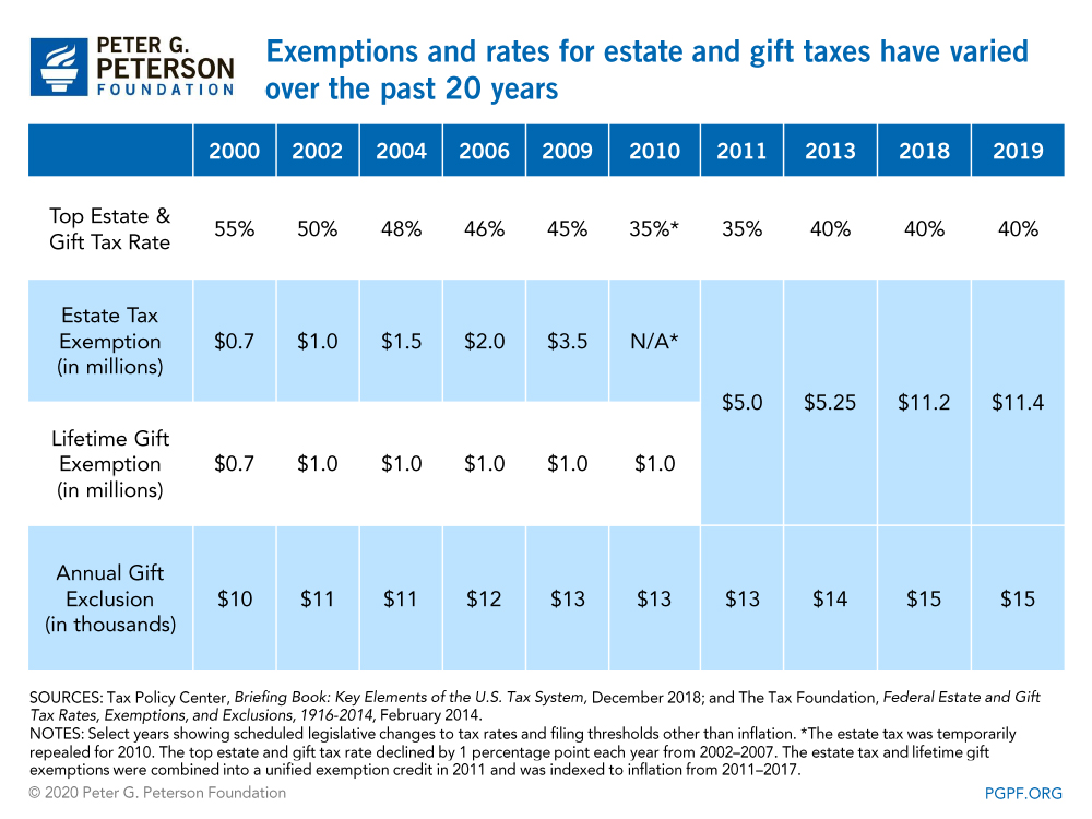 Exemptions and rates for estate and gift taxes have varied over the past 20 years