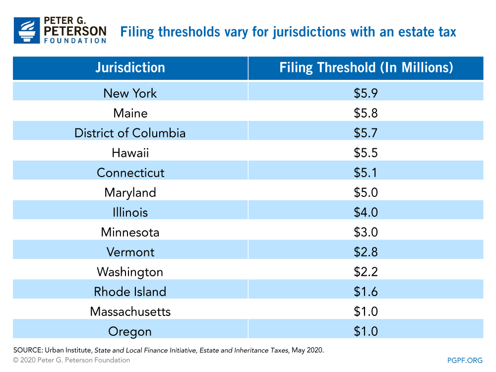 Filing thresholds vary for jurisdictions with an estate tax