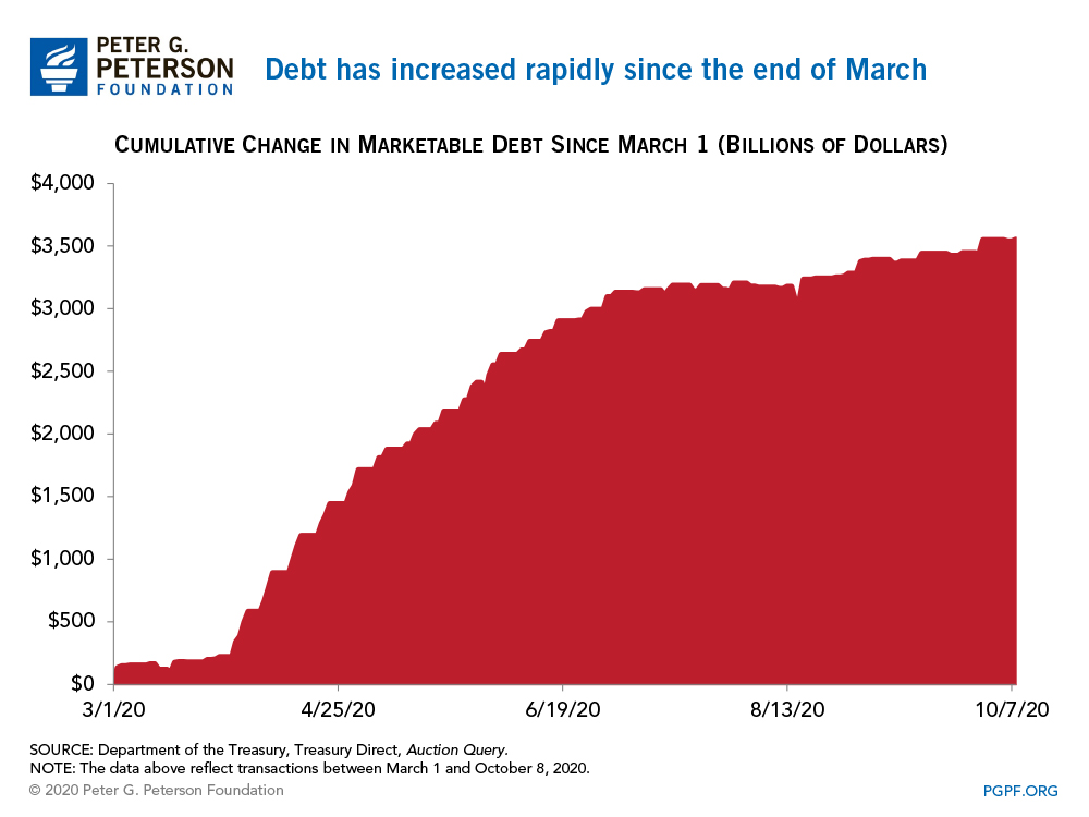 Debt has increased rapidly since the end of March