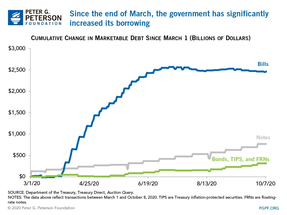 Since the end of March, the government has significantly increased its borrowing