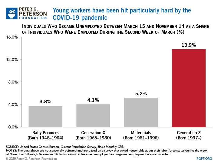 Young workers have been hit particularly hard by the COVID-19 pandemic