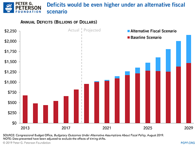 Deficits would be even higher under an alternative fiscal scenario