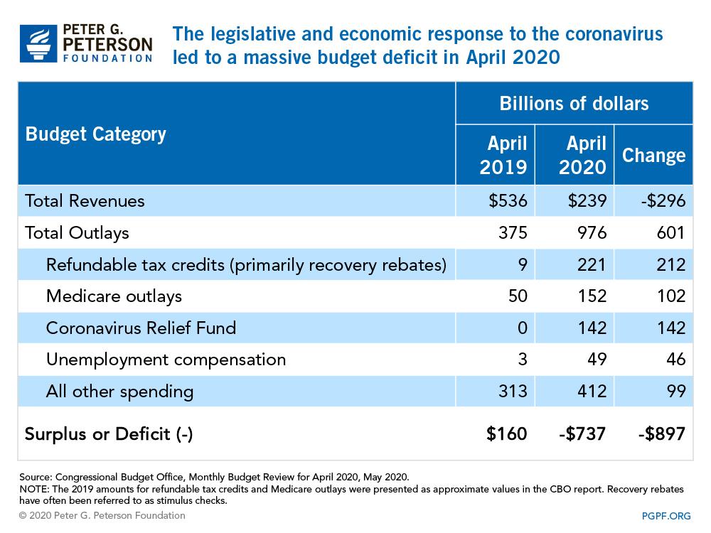 The legislative and economic response to the coronavirus led to a massive budget deficit in April 2020