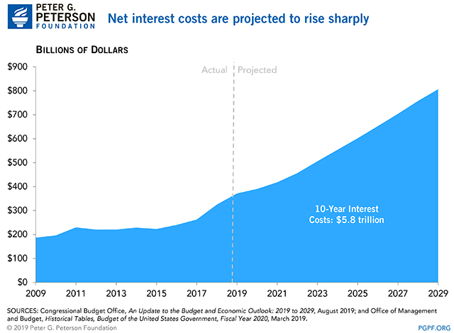 Net interest costs are prjected to rise sharply
