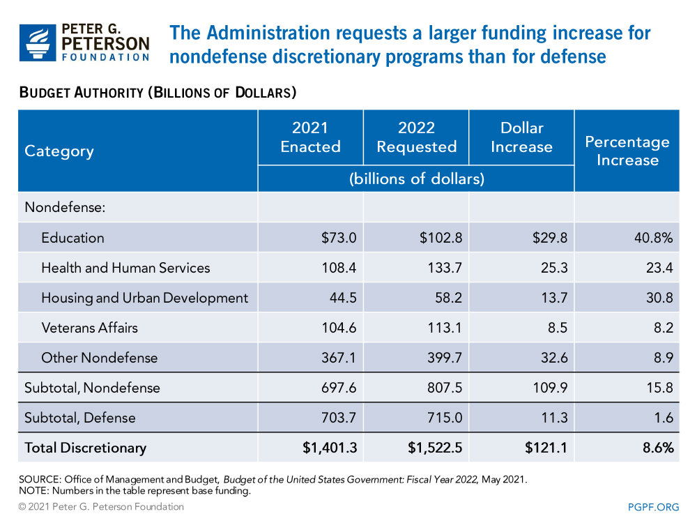 The Administration requests a larger funding increase for nondefense discretionary programs than for defense