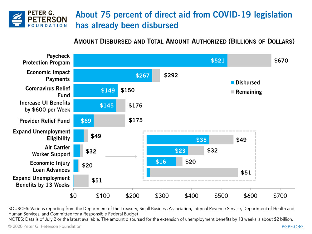 About 75 percent of direct aid from COVID-19 legislation has already been disbursed.