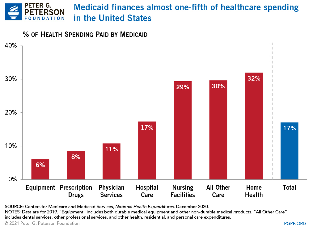 Medicaid finances almost one-fifth of healthcare spending in the United States